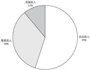 图2 会展收入构成图