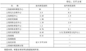 表3 上海市主要会展场馆会展面积统计表