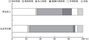 图3 2015年按企业控股情况分类的文化服务业企业主要指标对比分析