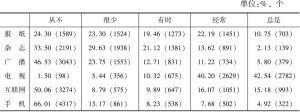 表4 城市居民媒体使用的比例分布