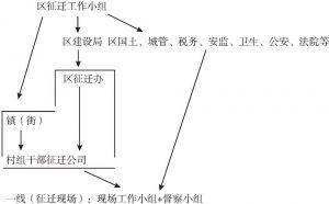 图2 白沙区征迁工作分配概况
