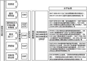 图2-1 食品供应链规范和标准的范围:以猪肉为例