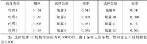 表8-4 不同属性轮廓的选择概率估计结果