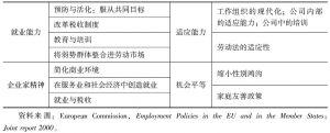 表4-3 欧盟就业战略的原则与政策落实