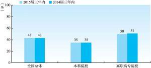 图1-2-6 2015届大学生毕业三年内的行业转换率(与2014届三年内对比)