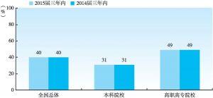 图1-2-9 2015届大学生毕业三年内的职业转换率(与2014届三年内对比)