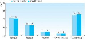 图1-5-10 2015届高职高专毕业生三年内平均获得职位晋升的频度(与2014届三年内对比)