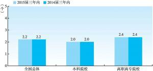 图1-5-17 2015届大学生毕业三年内的平均雇主数(与2014届三年内对比)
