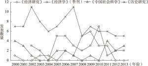图1-1 论文发表数量时间趋势折线图