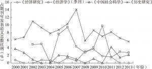 图1-2 论文发表比例时间趋势折线图
