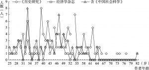图1-3 论文作者年龄分布及其特征
