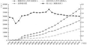 图2-3 城乡居民人均可支配收入