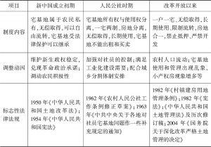 表7-1 我国农村宅基地使用权制度演变及动因