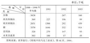 表4-7 农产品出口量