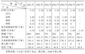 表4-12 近年来乌克兰化学工业主要产品产量
