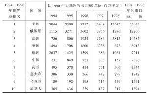 表5-2 1994~1998年乌克兰常规武器的出口在世界主要军火出口国家中的排名及出口额
