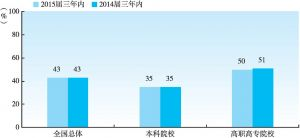 图1-2-7 2015届大学生毕业三年内的行业转换率(与2014届三年内对比)