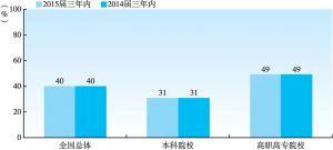 图1-2-10 2015届大学生毕业三年内的职业转换率(与2014届三年内对比)