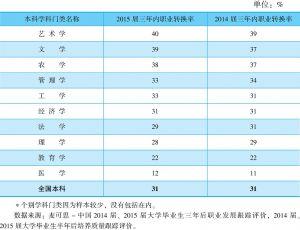 表1-2-15 2015届本科各学科门类三年内的职业转换率(与2014届三年内对比)<superscript>*</superscript>