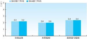 图1-5-20 2015届大学生毕业三年内的平均雇主数(与2014届三年内对比)