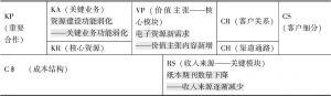 图4-5 出版物交换存在的问题在九要素模式中的位置