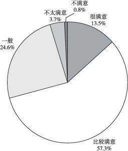 图1 公众对陕西省社会民生建设的整体评价