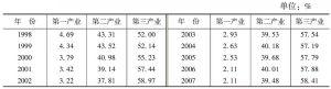 表1 广州市三次产业结构