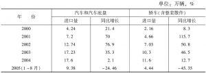 表3 近几年汽车及轿车进口增长