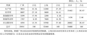 表2 广州、上海、北京三地农村实用人才类型和数量