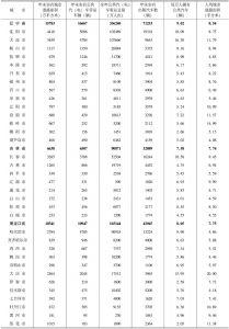 14.2007年东北城市(地级及以上城市)城市道路与交通(市辖区)