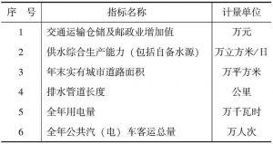 表4 基础设施发展指数
