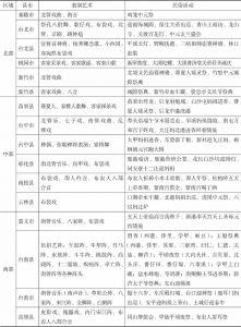 表4-1 台湾已列入保护名录的民俗活动及其民俗表演艺术分布<superscript>*</superscript>