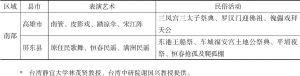 表4-1 台湾已列入保护名录的民俗活动及其民俗表演艺术分布-续表