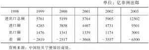 表4-10 1999~2003年对外贸易收支情况
