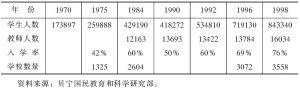 表6-1 1970~1998年初等教育情况