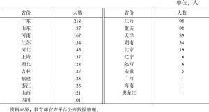 表9 2018年保送生来源地区分布