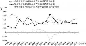 """图4 """"三驾马车""""对全国经济增长的贡献率"""