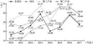 图5 上海上市公司所得税税负趋势