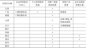 表4 自贸区税收政策对比