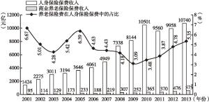 图2 2001~2013年商业养老保保费收入和人身保险保费收入