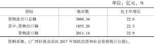 表5 2017年广西货物进出口总额及其增长速度