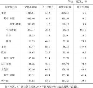 表6 2017年广西对主要国家和地区货物进出口总额及其增长速度