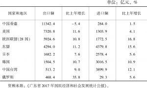 表9 2017年广东省与主要国家和地区货物进出口总额及其增长速度