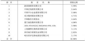 表8-6 民生银行持股比例前十位股东构成