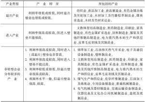 表12-1 工业中各产业的产业分类