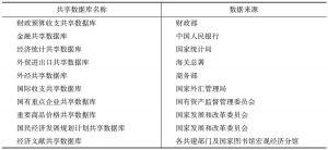 """表1 """"金宏""""工程十个共享数据库及其数据来源"""