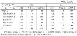 表9 按技术分类的中国对外贸易差额