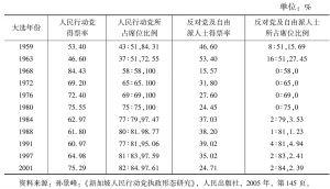 表1 历次大选中人民行动党与反对党得票比例及席位比较表