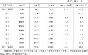 表2-3 香港十等分组别的住户每月收入中位数