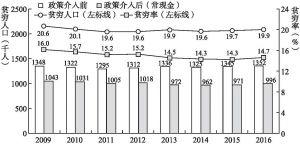 图3-2 2009~2016年香港贫困人口及贫困率变动情况